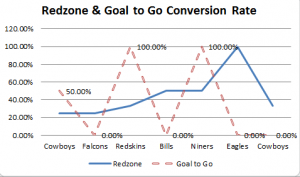 Redzone and goal to go week 8