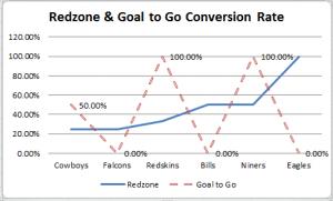Week 6 Redzone Goal to Go